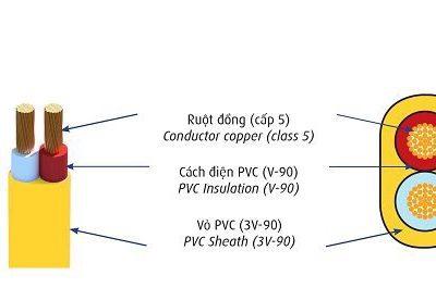 Dây điện mềm bọc nhựa PVC 300/750V CADIVI VCmo-LF-2×4 (2×56/0.3)